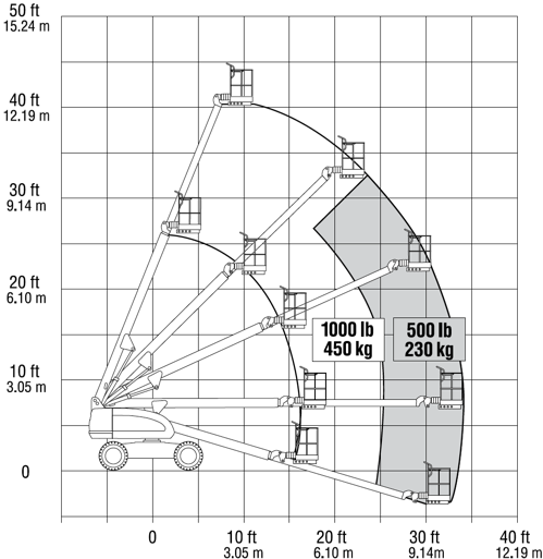 Reach diagram of the JLG 400S aerial lift