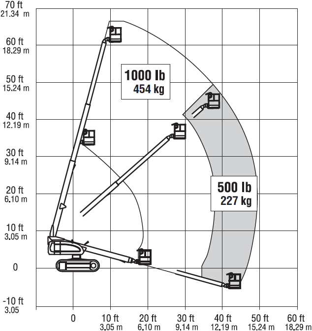 Rach diagram for the JLG 600SC crawler-mounted telescopic boom aerial lift