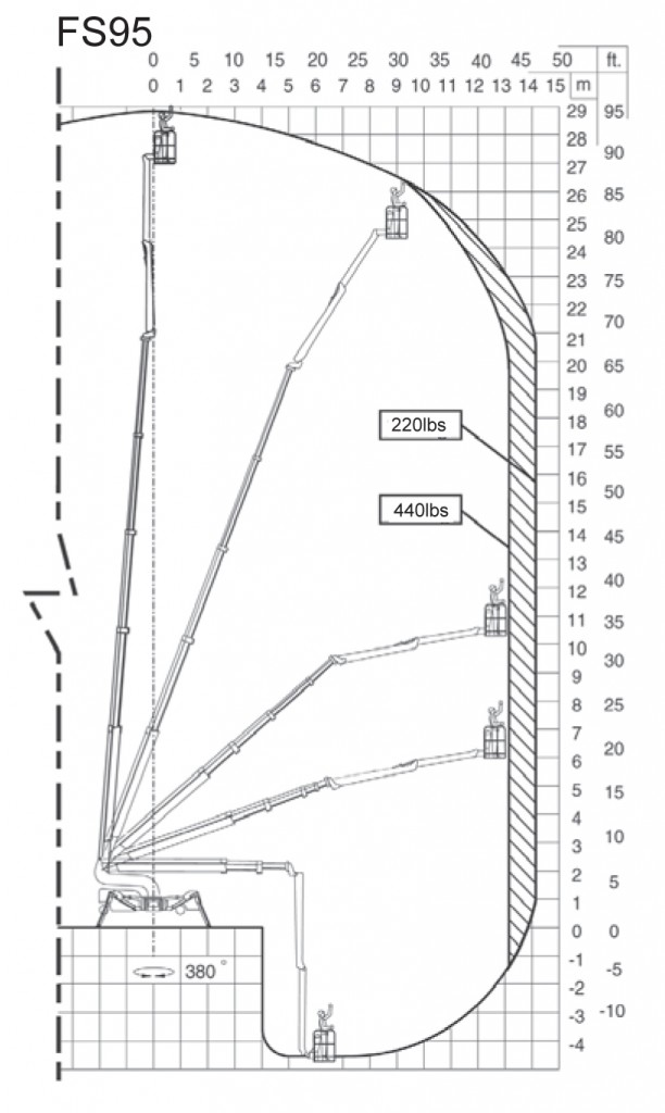 Reach diagram for the Reachmaster Falcon FS95 articulated telescopic aerial lift